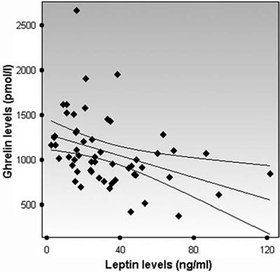relationship between leptin and ghrelin mechanism
